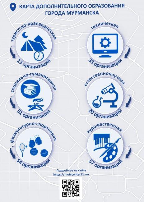 Информационные материалы по вопросу внедрения Целевой модели дополнительного образования на территории Мурманской области и города Мурманска